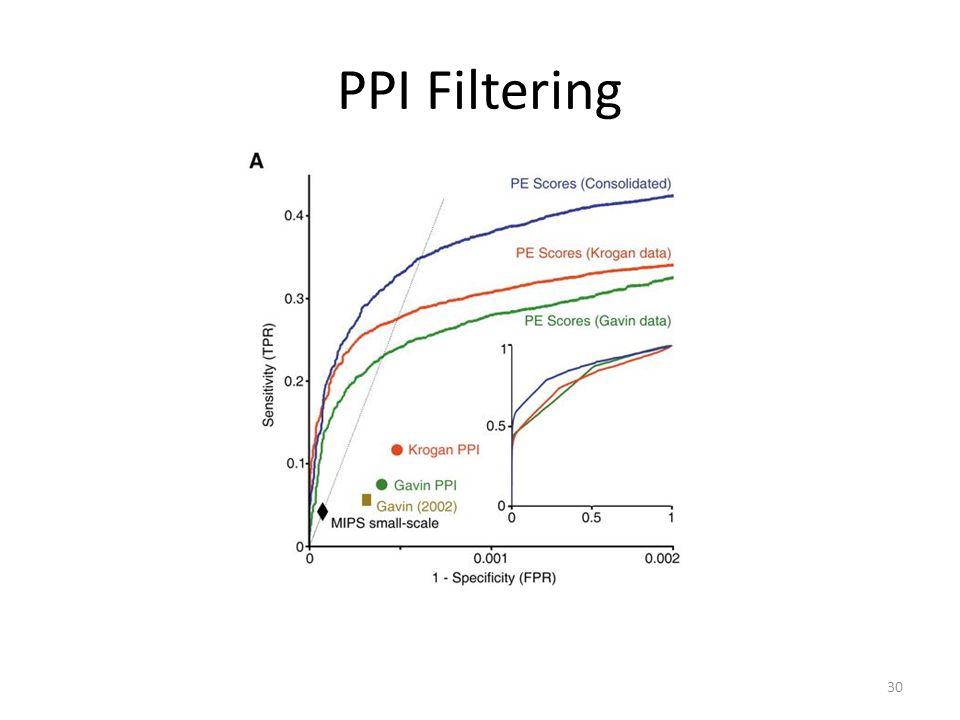 PPI Filtering 30