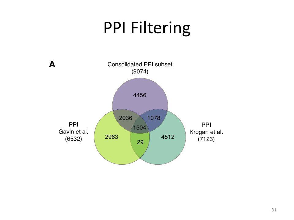 PPI Filtering 31