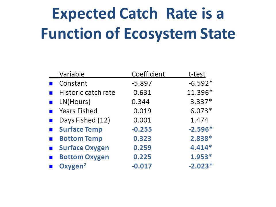 Expected Catch Rate is a Function of Ecosystem State Variable Coefficient t-test Constant-5.897 -6.592* Historic catch rate 0.631 11.396* LN(Hours) 0.344 3.337* Years Fished 0.019 6.073* Days Fished (12) 0.001 1.474 Surface Temp -0.255 -2.596* Bottom Temp 0.323 2.838* Surface Oxygen 0.259 4.414* Bottom Oxygen 0.225 1.953* Oxygen 2 -0.017 -2.023*