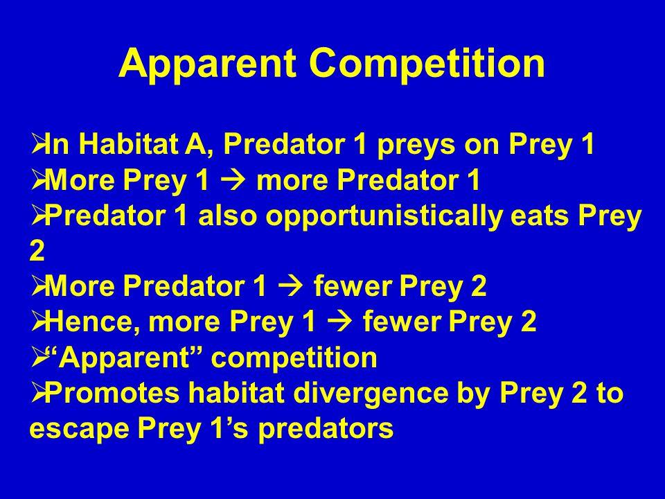 Apparent Competition  In Habitat A, Predator 1 preys on Prey 1  More Prey 1  more Predator 1  Predator 1 also opportunistically eats Prey 2  More Predator 1  fewer Prey 2  Hence, more Prey 1  fewer Prey 2  Apparent competition  Promotes habitat divergence by Prey 2 to escape Prey 1's predators