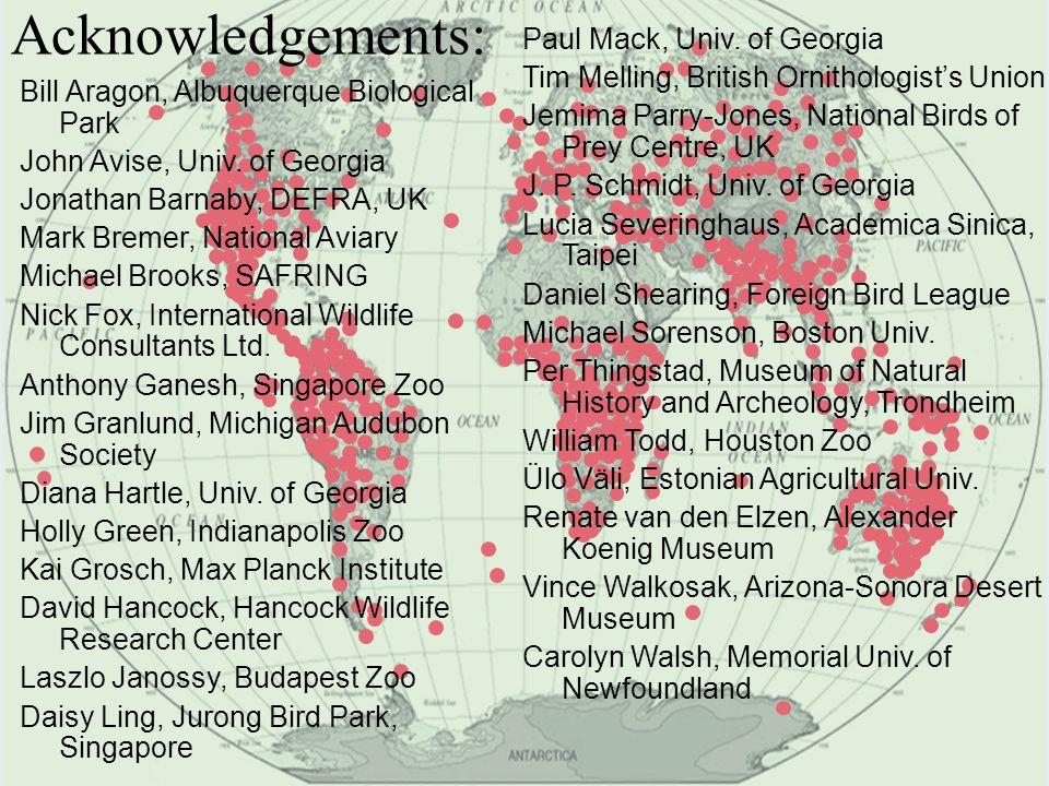 Acknowledgements: Bill Aragon, Albuquerque Biological Park John Avise, Univ.