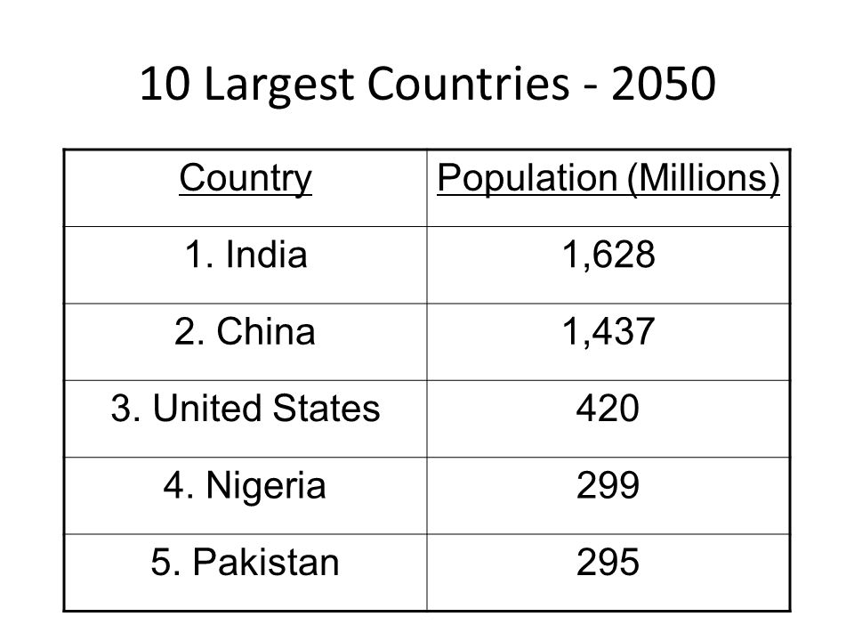 10 Largest Countries - 2050 CountryPopulation (Millions) 1. India1,628 2. China1,437 3. United States420 4. Nigeria299 5. Pakistan295