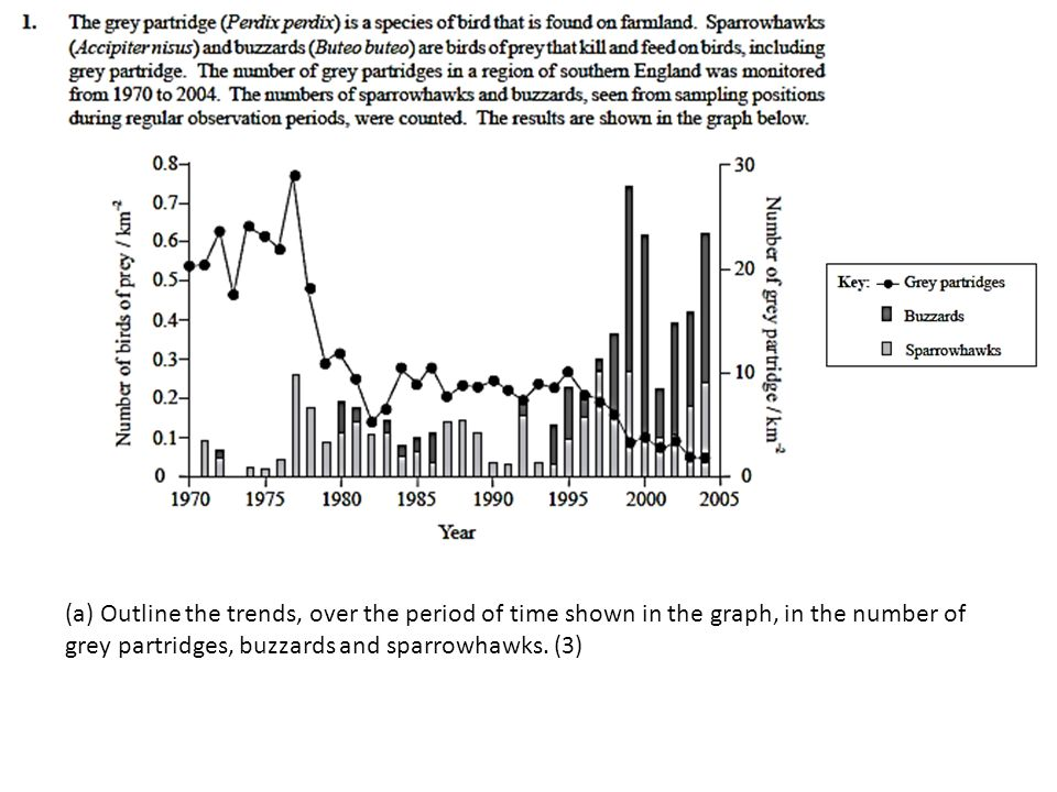 (a) Outline the trends, over the period of time shown in the graph, in the number of grey partridges, buzzards and sparrowhawks. (3)