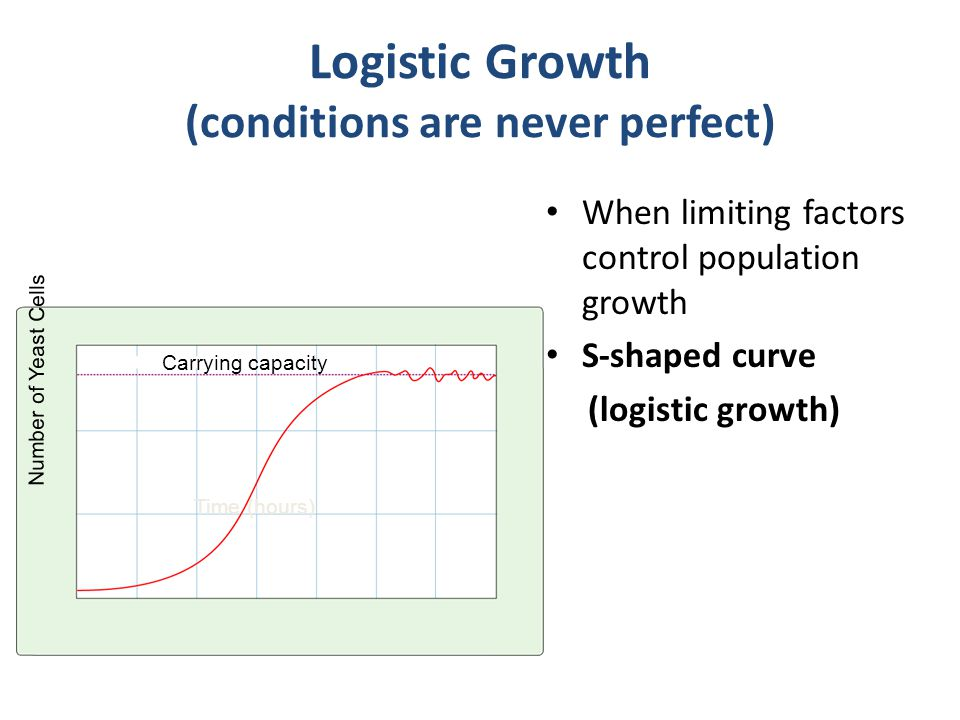 Logistic Growth (conditions are never perfect) When limiting factors control population growth S-shaped curve (logistic growth) Carrying capacity Time (hours) Number of Yeast Cells