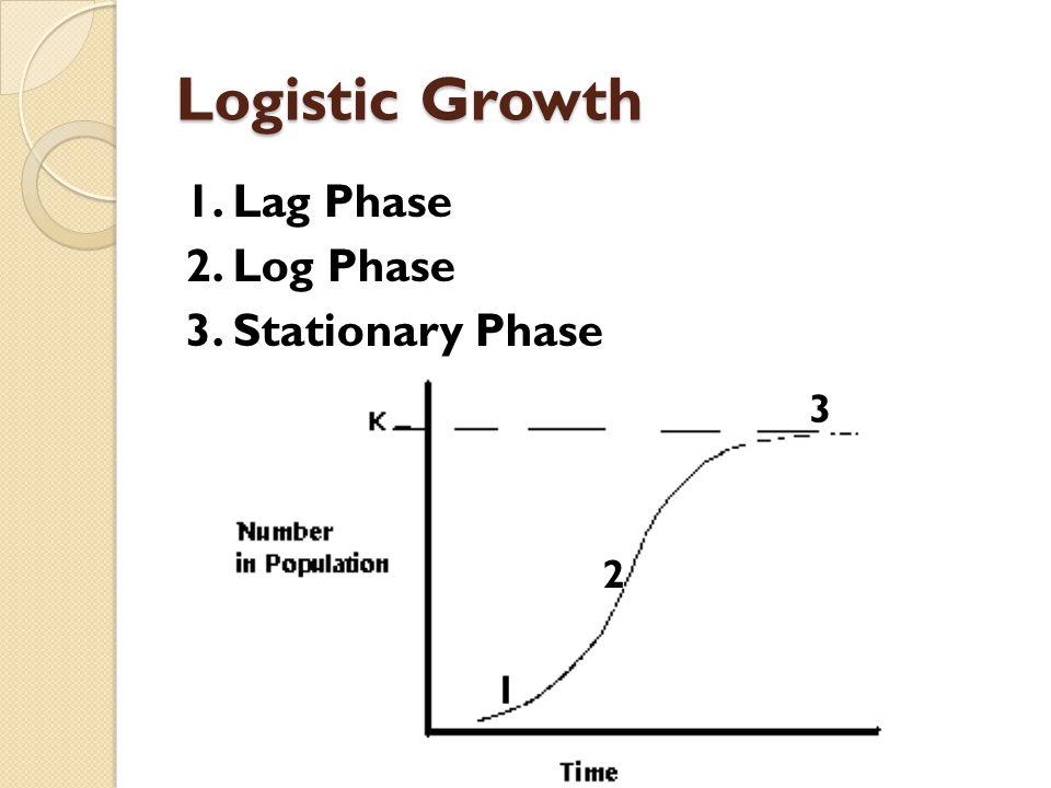 Logistic Growth 1. Lag Phase 2. Log Phase 3. Stationary Phase 1 2 3