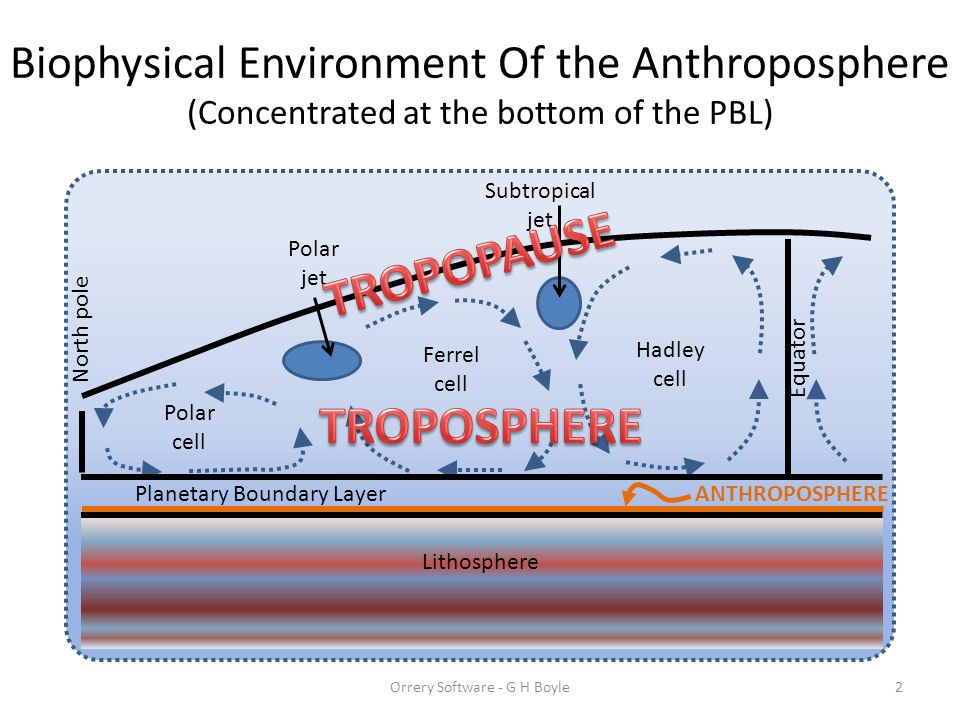 Biophysical Environment Of the Anthroposphere (Concentrated at the bottom of the PBL) Orrery Software - G H Boyle2 Subtropical jet Polar jet North pole Equator Hadley cell Ferrel cell Polar cell Planetary Boundary Layer Lithosphere ANTHROPOSPHERE