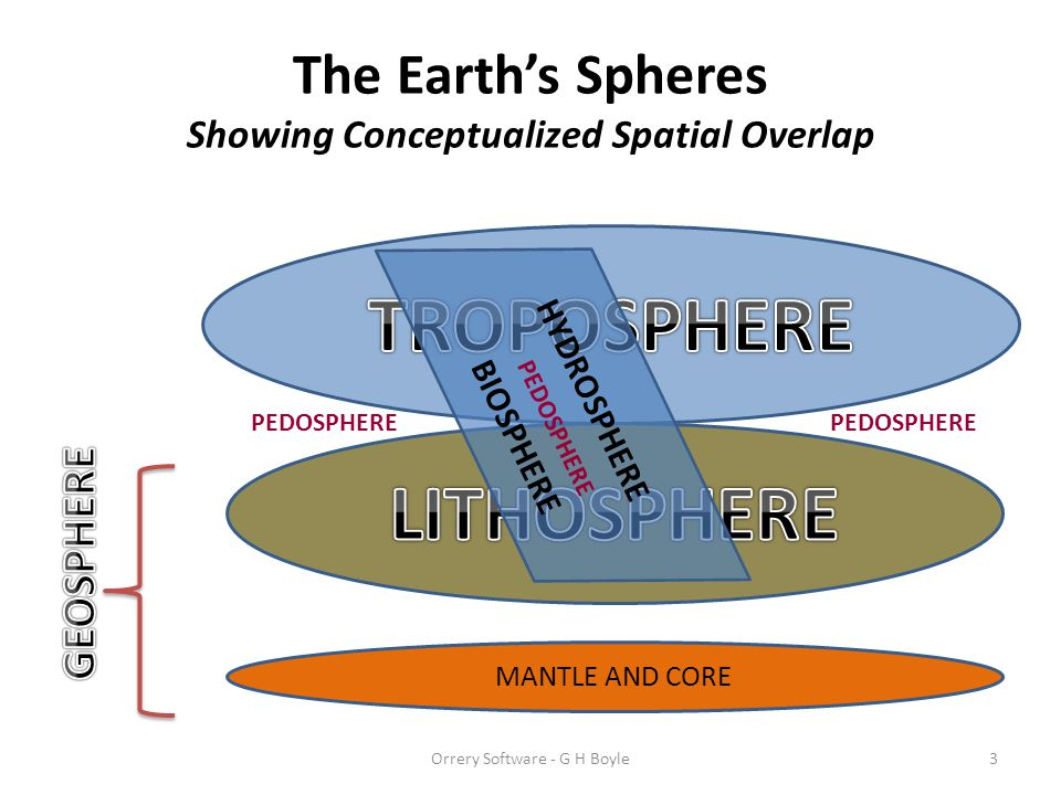 The Earth's Spheres Showing Conceptualized Spatial Overlap Orrery Software - G H Boyle3 MANTLE AND CORE PEDOSPHERE HYDROSPHERE BIOSPHERE PEDOSPHERE