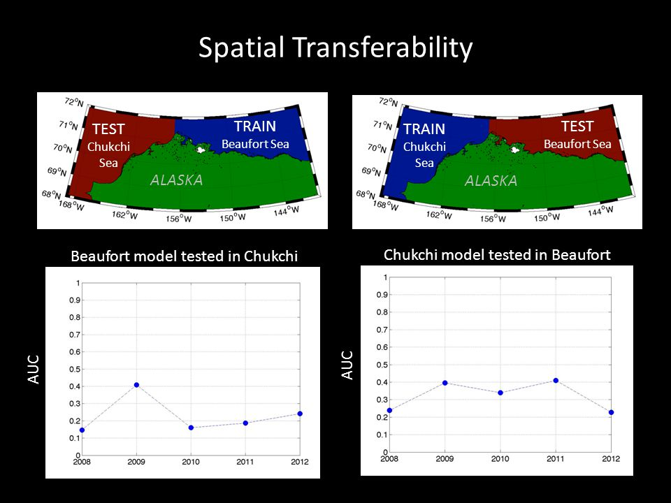 Beaufort model tested in Chukchi Chukchi model tested in Beaufort TEST Beaufort Sea TEST Chukchi Sea TRAIN Beaufort Sea TRAIN Chukchi Sea ALASKA Spatial Transferability AUC