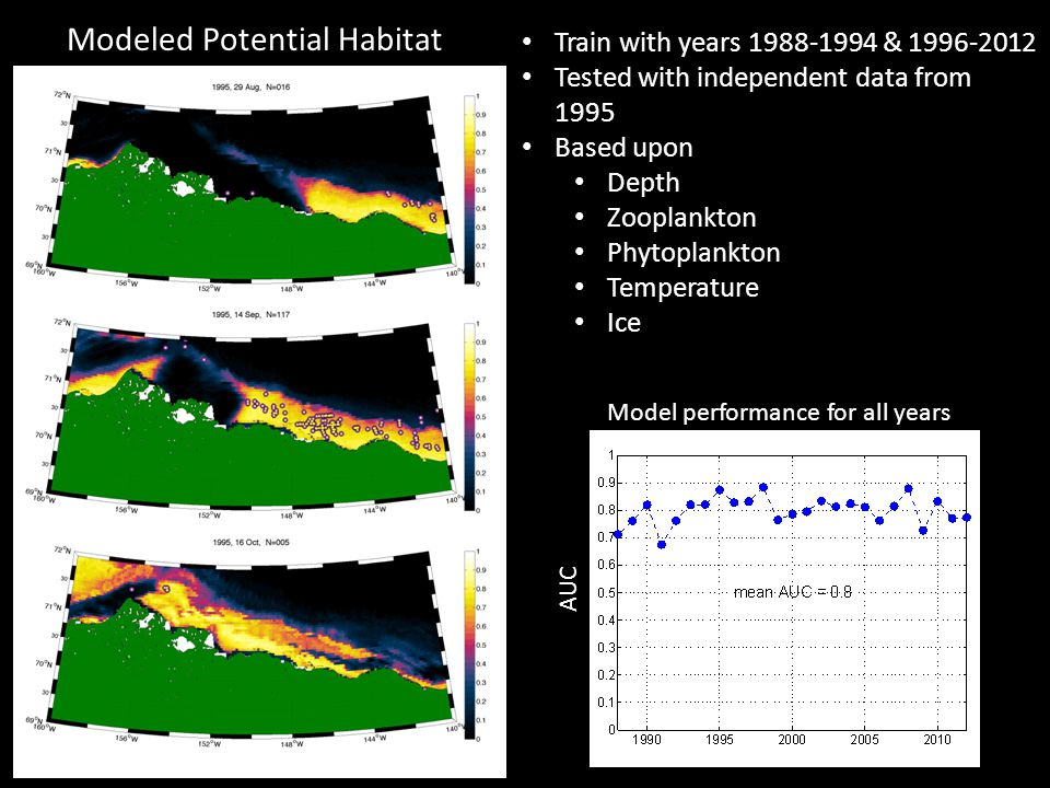 Train with years 1988-1994 & 1996-2012 Tested with independent data from 1995 Based upon Depth Zooplankton Phytoplankton Temperature Ice Modeled Potential Habitat AUC Model performance for all years