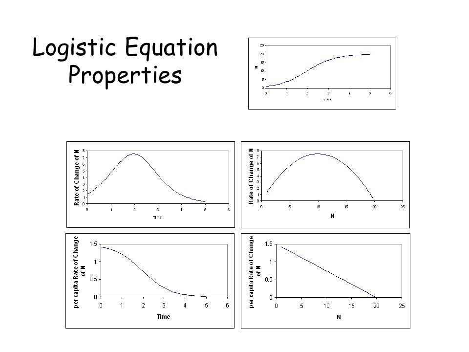Logistic Equation Properties