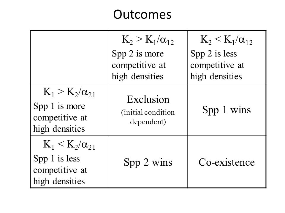Outcomes K 2 > K 1 /  12 Spp 2 is more competitive at high densities K 2 < K 1 /  12 Spp 2 is less competitive at high densities K 1 > K 2 /  21 Sp