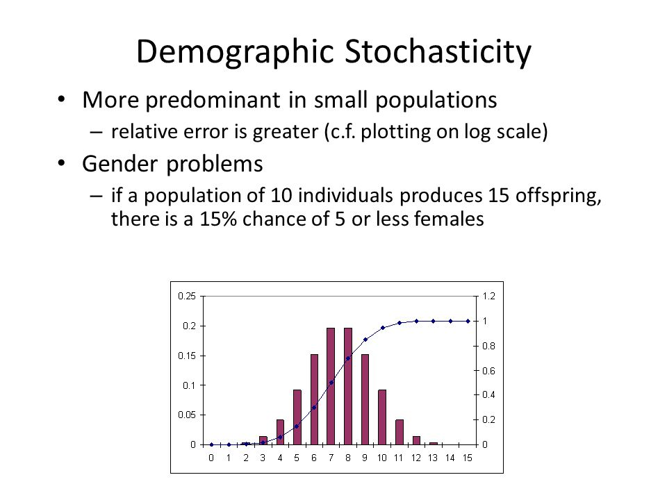 Demographic Stochasticity More predominant in small populations – relative error is greater (c.f. plotting on log scale) Gender problems – if a popula