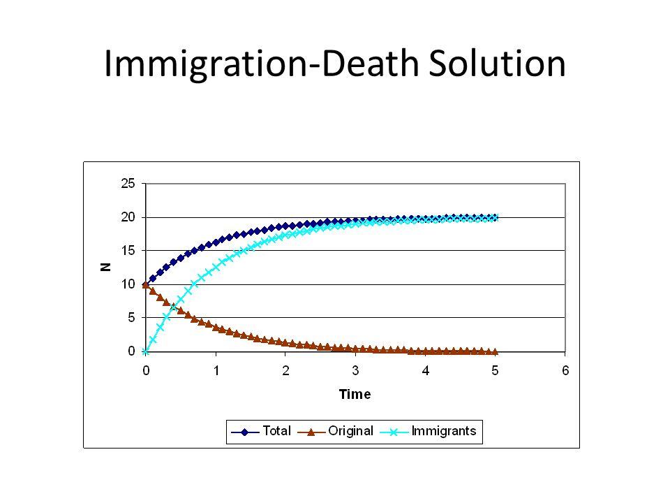 Logistic Equation - Mechanistic Linear decrease in per capita birth rate Linear increase in per capita death rate