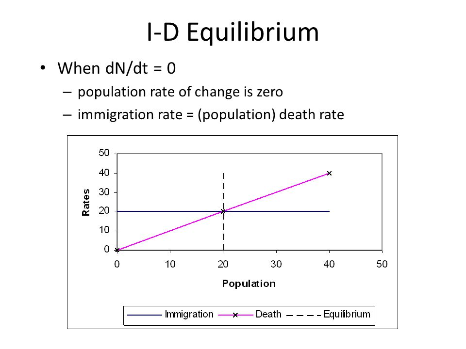 Characteristic Timescales Life expectancy, L, determines the timescale over which a population changes (especially recovery from perturbations) L is reciprocal of death rate (in continuous models) In immigration-death model increasing death rate (decreasing life expectancy) speeds progress (decreases time) to equilibrium