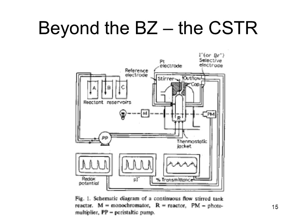 BZ boot camp15 Beyond the BZ – the CSTR