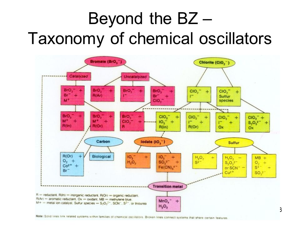 BZ boot camp16 Beyond the BZ – Taxonomy of chemical oscillators