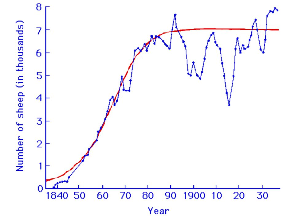 Draw a labelled graph showing a sigmoid (S- shaped) population growth curve.