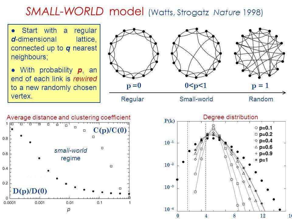 SMALL-WORLD model (Watts, Strogatz Nature 1998) p =0 0 < p < 1 p = 1 Regular Small-world Random P(k) 10 -1 10 -2 10 -3 10 -4 0 4 8 12 16 k Degree dist