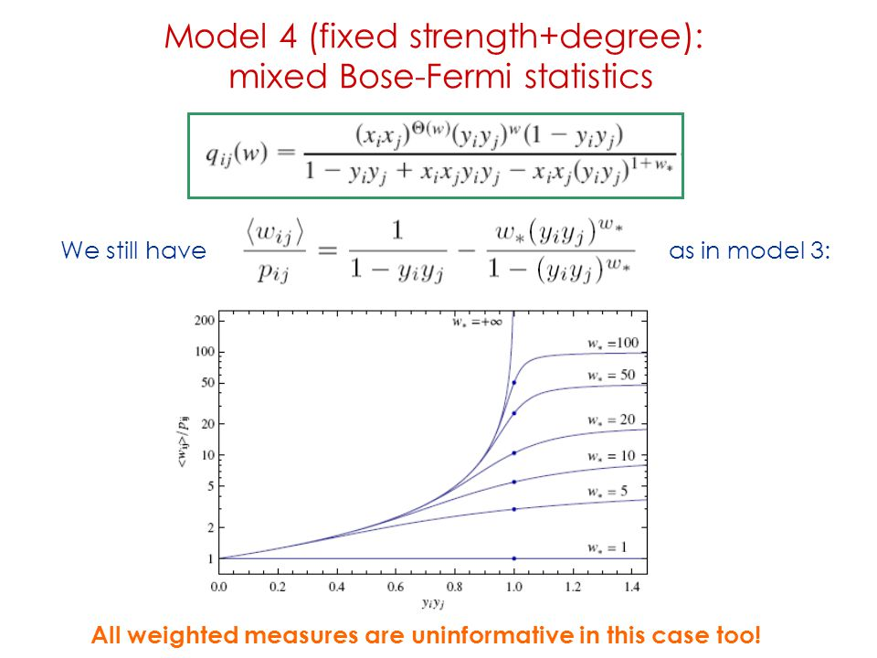 Model 4 (fixed strength+degree): mixed Bose-Fermi statistics We still have as in model 3: All weighted measures are uninformative in this case too!