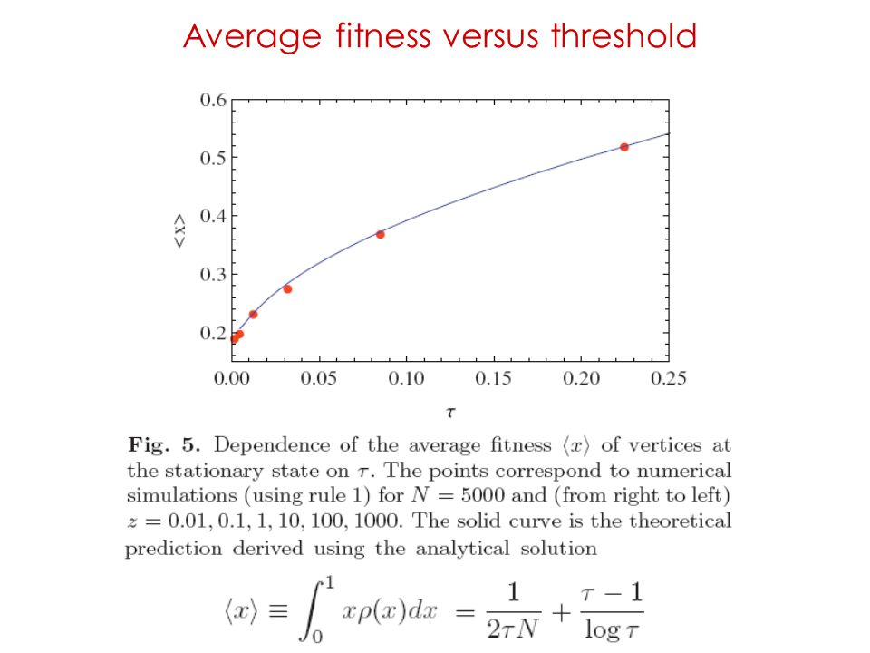 Average fitness versus threshold