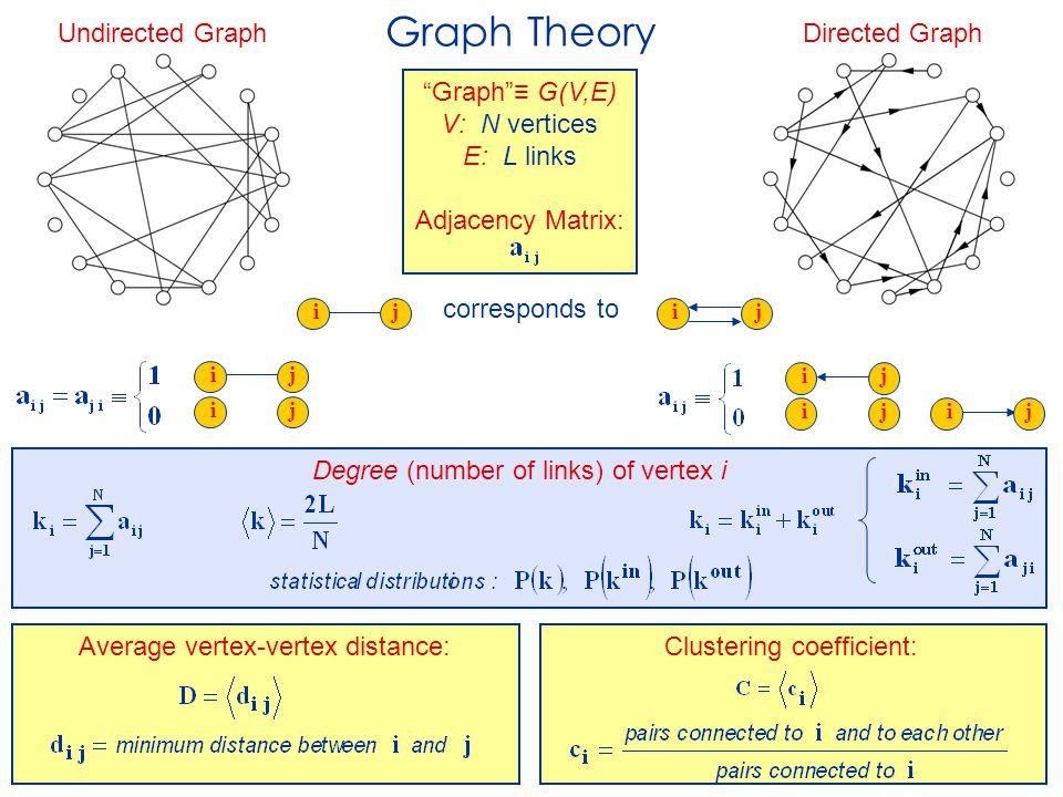 "Average vertex-vertex distance: ijij ij ij ij Graph Theory Directed GraphUndirected Graph ij i j corresponds to ""Graph""≡ G(V,E) V: N vertices E: L lin"