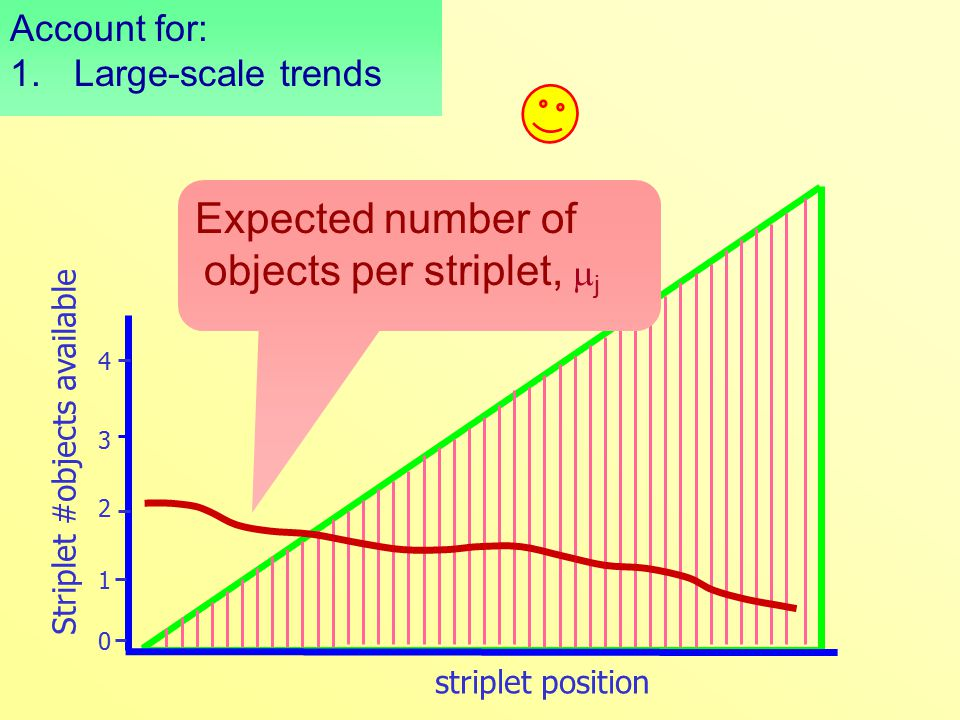 Expected number of objects per striplet,  j Striplet #objects available striplet position 0 1 2 3 4 Account for: 1.Large-scale trends