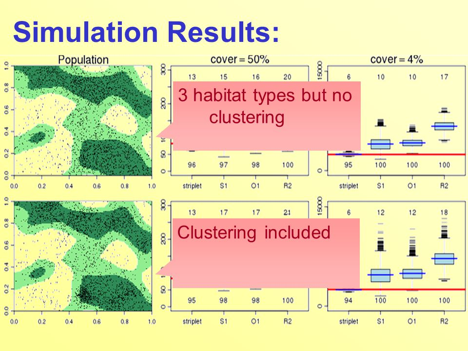Simulation Results: 3 habitat types but no clustering Clustering included