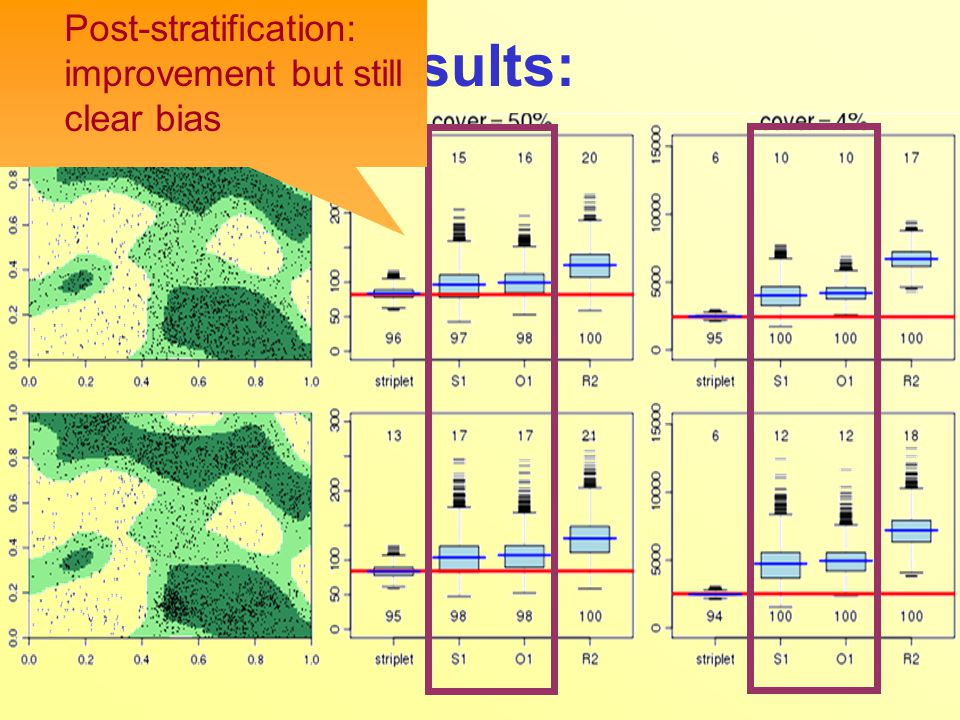 Simulation Results: Post-stratification: improvement but still clear bias