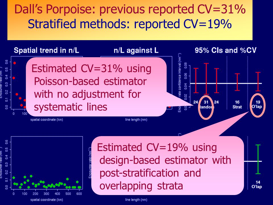 Results Dall's Porpoise: previous reported CV=31% Stratified methods: reported CV=19% Estimated CV=31% using Poisson-based estimator with no adjustment for systematic lines Estimated CV=19% using design-based estimator with post-stratification and overlapping strata