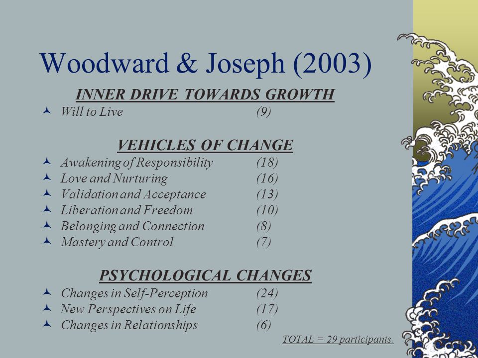 Woodward & Joseph (2003) INNER DRIVE TOWARDS GROWTH Will to Live (9) VEHICLES OF CHANGE Awakening of Responsibility (18) Love and Nurturing (16) Validation and Acceptance (13) Liberation and Freedom (10) Belonging and Connection (8) Mastery and Control (7) PSYCHOLOGICAL CHANGES Changes in Self-Perception (24) New Perspectives on Life (17) Changes in Relationships (6) TOTAL = 29 participants.