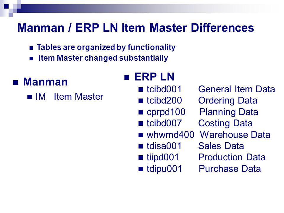 Manman / ERP LN Item Master Differences Manman IM Item Master ERP LN tcibd001 General Item Data tcibd200 Ordering Data cprpd100 Planning Data tcibd007