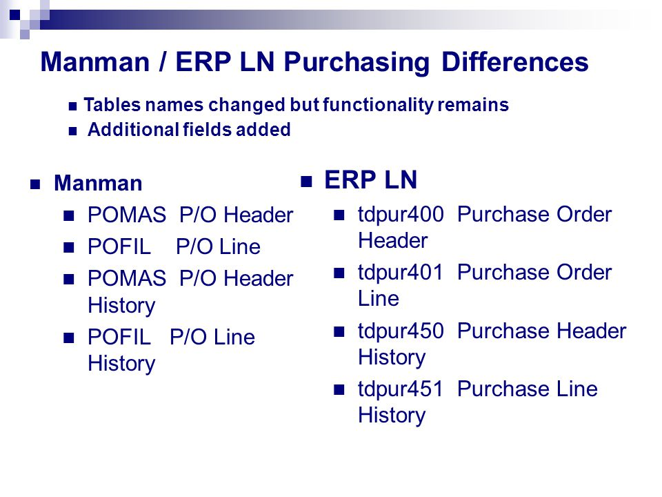 Manman / ERP LN Purchasing Differences Manman POMAS P/O Header POFIL P/O Line POMAS P/O Header History POFIL P/O Line History ERP LN tdpur400 Purchase Order Header tdpur401 Purchase Order Line tdpur450 Purchase Header History tdpur451 Purchase Line History Tables names changed but functionality remains Additional fields added