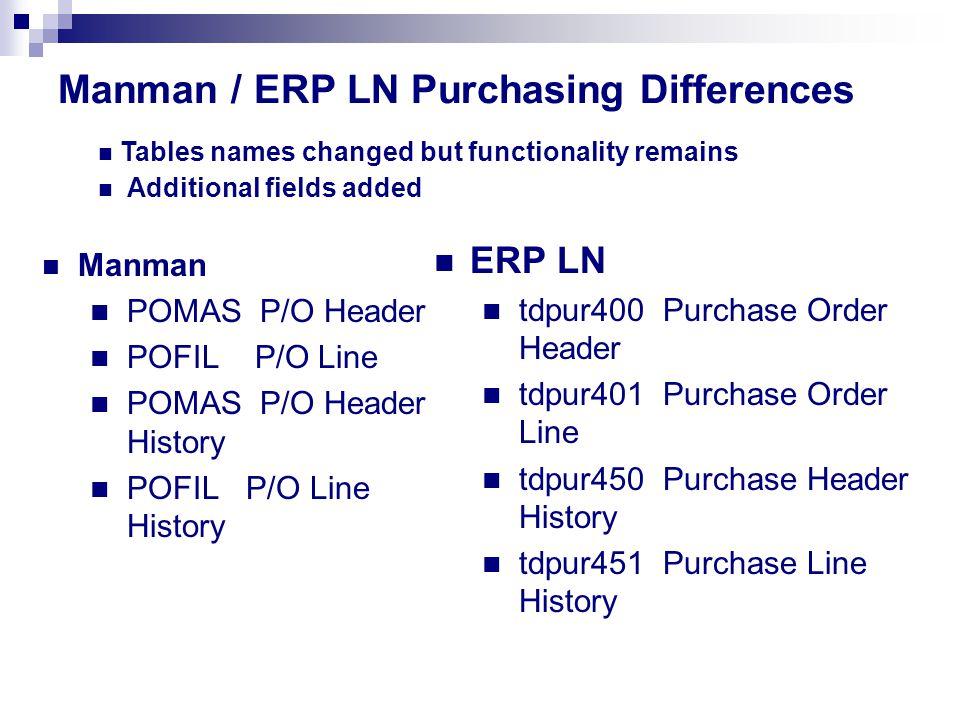 Manman / ERP LN Purchasing Differences Manman POMAS P/O Header POFIL P/O Line POMAS P/O Header History POFIL P/O Line History ERP LN tdpur400 Purchase