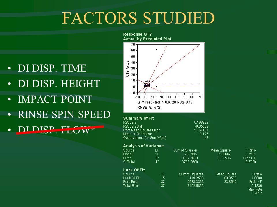 FACTORS STUDIED DI DISP. TIME DI DISP. HEIGHT IMPACT POINT RINSE SPIN SPEED DI DISP. FLOW*