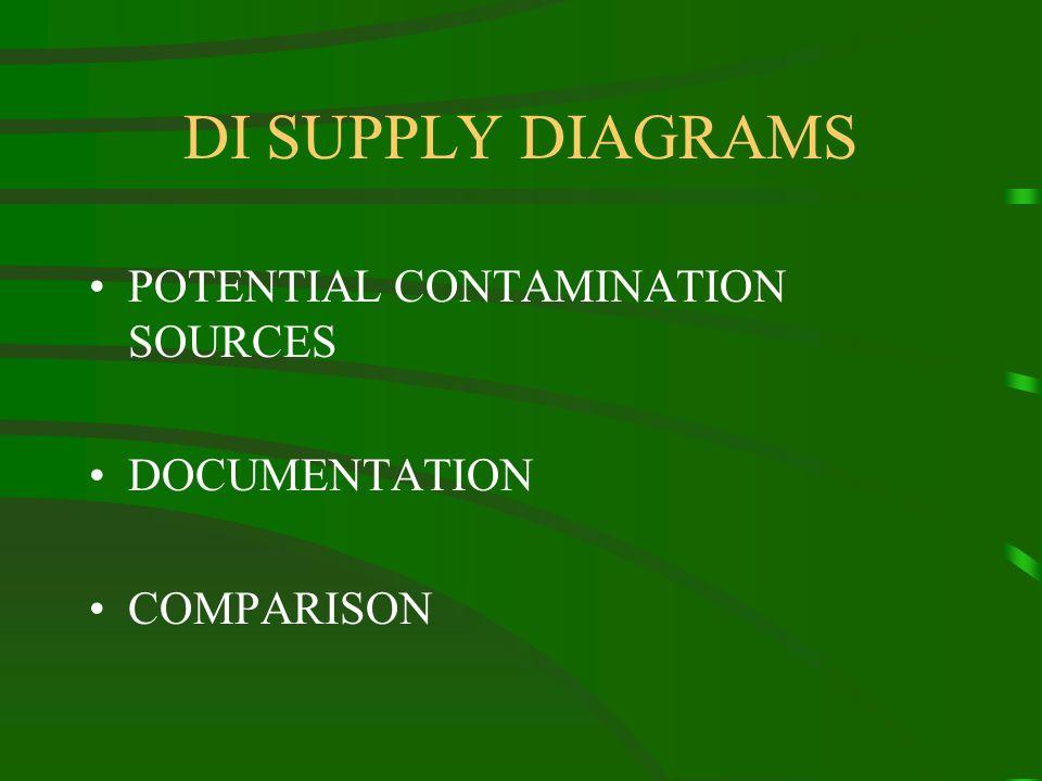 DI SUPPLY DIAGRAMS POTENTIAL CONTAMINATION SOURCES DOCUMENTATION COMPARISON