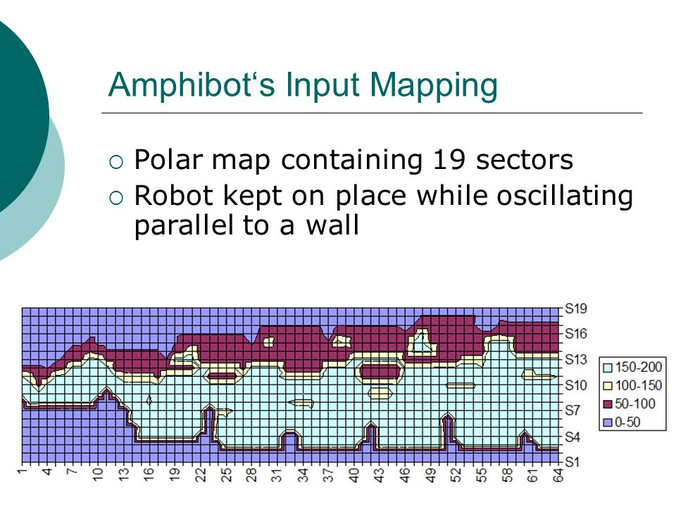 Amphibot's Input Mapping  Polar map containing 19 sectors  Robot kept on place while oscillating parallel to a wall