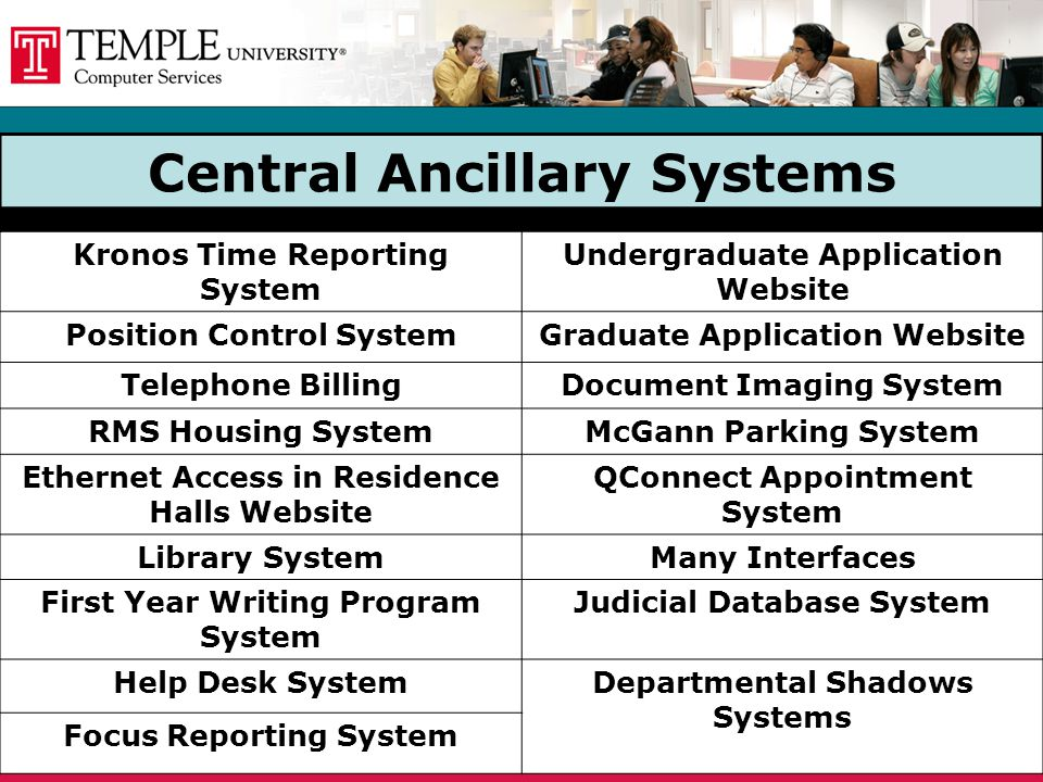 Central Ancillary Systems Kronos Time Reporting System Undergraduate Application Website Position Control SystemGraduate Application Website Telephone BillingDocument Imaging System RMS Housing SystemMcGann Parking System Ethernet Access in Residence Halls Website QConnect Appointment System Library SystemMany Interfaces First Year Writing Program System Judicial Database System Help Desk SystemDepartmental Shadows Systems Focus Reporting System