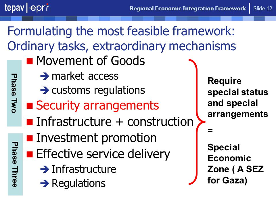 Regional Economic Integration Framework Slide 12 Formulating the most feasible framework: Ordinary tasks, extraordinary mechanisms Movement of Goods 
