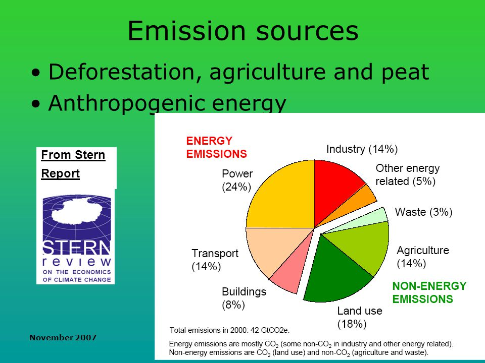 November 2007 Biofuels and their impacts Massive land-use change in global South, and crop commodity traffic Massive emission exports from industralised nations to global South