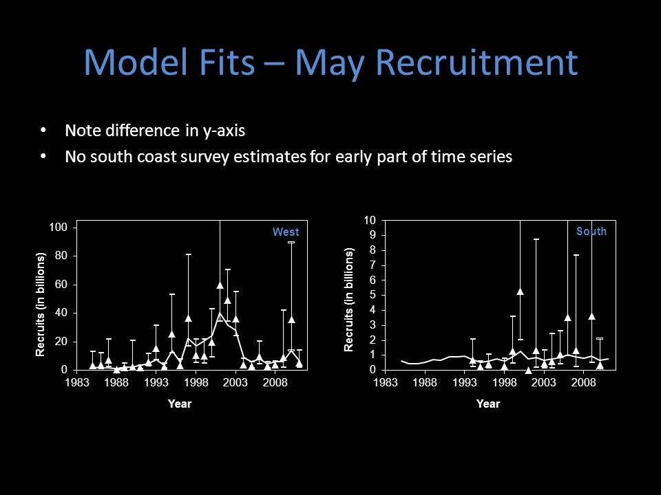 Model Fits – May Recruitment Note difference in y-axis No south coast survey estimates for early part of time series