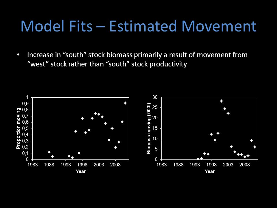 Increase in south stock biomass primarily a result of movement from west stock rather than south stock productivity Model Fits – Estimated Movement