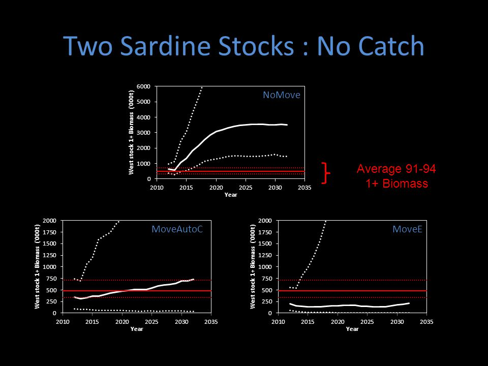 Two Sardine Stocks : No Catch Average 91-94 1+ Biomass NoMove MoveAutoCMoveE