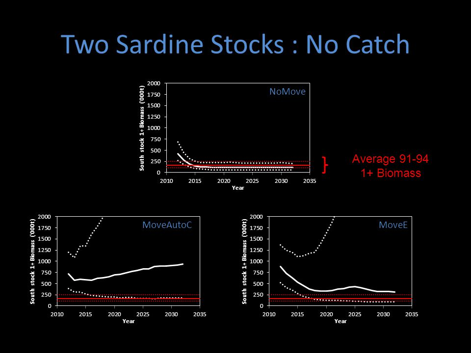 Two Sardine Stocks : No Catch NoMove MoveAutoCMoveE Average 91-94 1+ Biomass