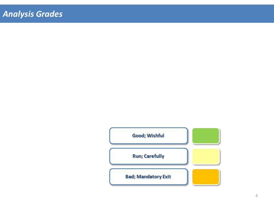 Analysis Grades Good; Wishful Run; Carefully Bad; Mandatory Exit 4