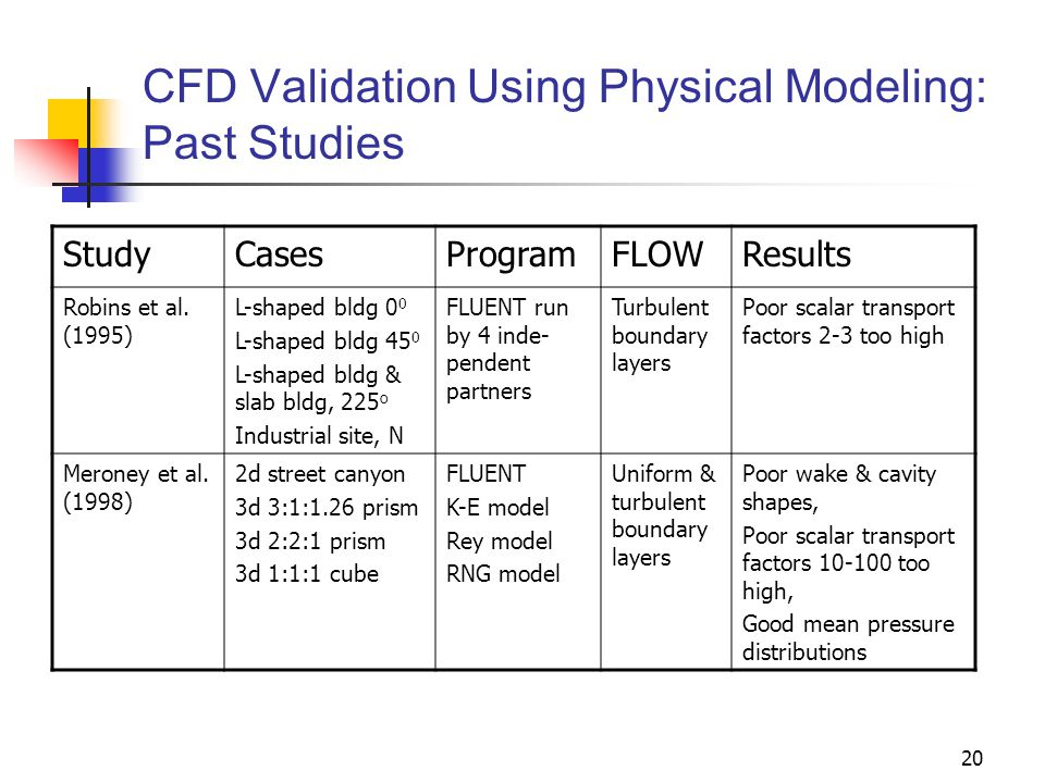 20 CFD Validation Using Physical Modeling: Past Studies StudyCasesProgramFLOWResults Robins et al. (1995) L-shaped bldg 0 0 L-shaped bldg 45 0 L-shape
