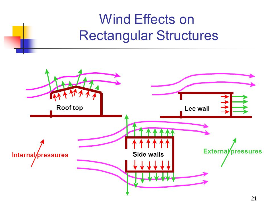 21 Wind Effects on Rectangular Structures