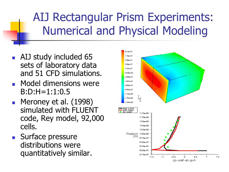 22 AIJ Rectangular Prism Experiments: Numerical and Physical Modeling AIJ study included 65 sets of laboratory data and 51 CFD simulations. Model dime
