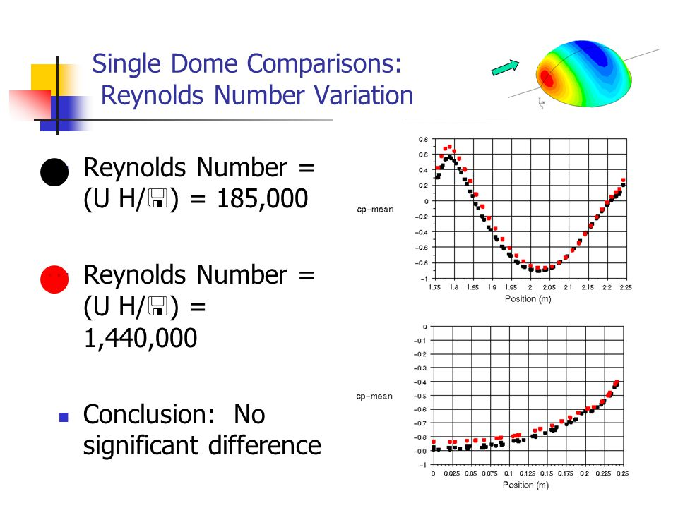33 Single Dome Comparisons: Reynolds Number Variation Reynolds Number = (U H/  ) = 185,000 Reynolds Number = (U H/  ) = 1,440,000 Conclusion: No sig