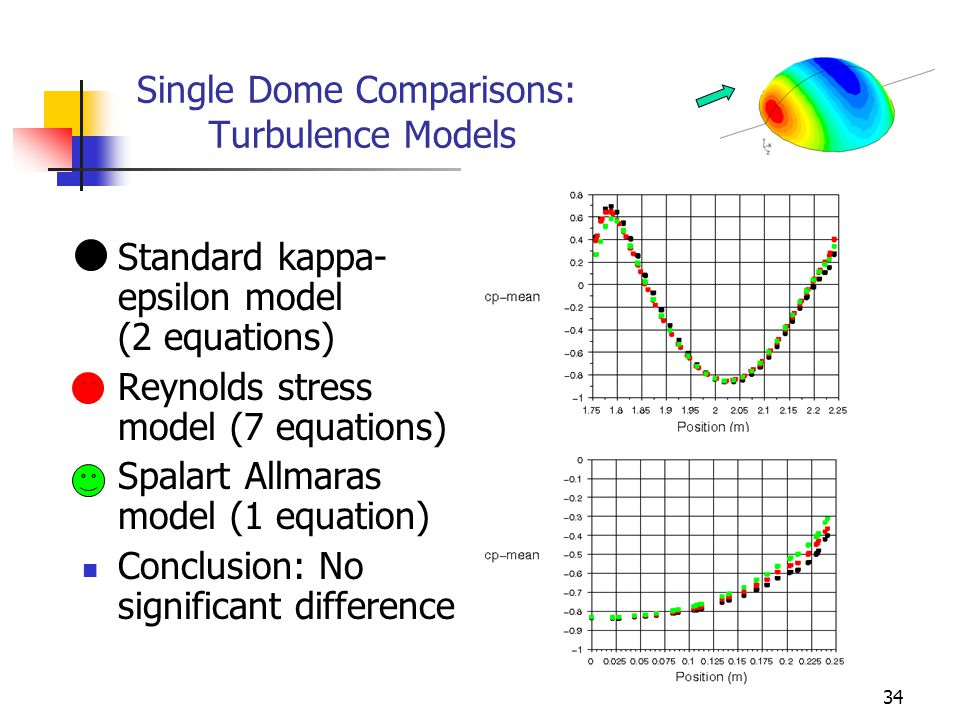 34 Single Dome Comparisons: Turbulence Models Standard kappa- epsilon model (2 equations) Reynolds stress model (7 equations) Spalart Allmaras model (