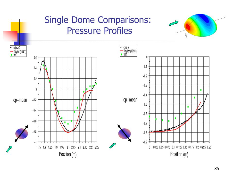 35 Single Dome Comparisons: Pressure Profiles